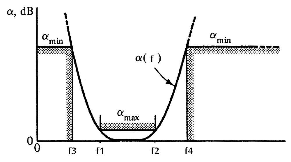 Bandpass Filter Design using Geffe's Algorithm | Zack's Lab